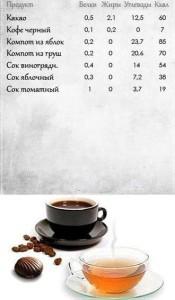 Таблица калорийности напитков