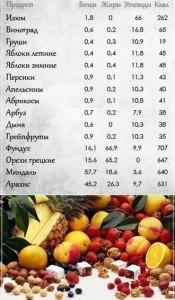 Как расчитать калории в фруктах