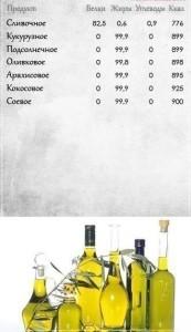 Таблица калорийности растительных жиров