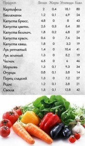 Как расчитать калории таблица калорийности овощей