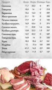 Таблица калорийности мяса и рыбы